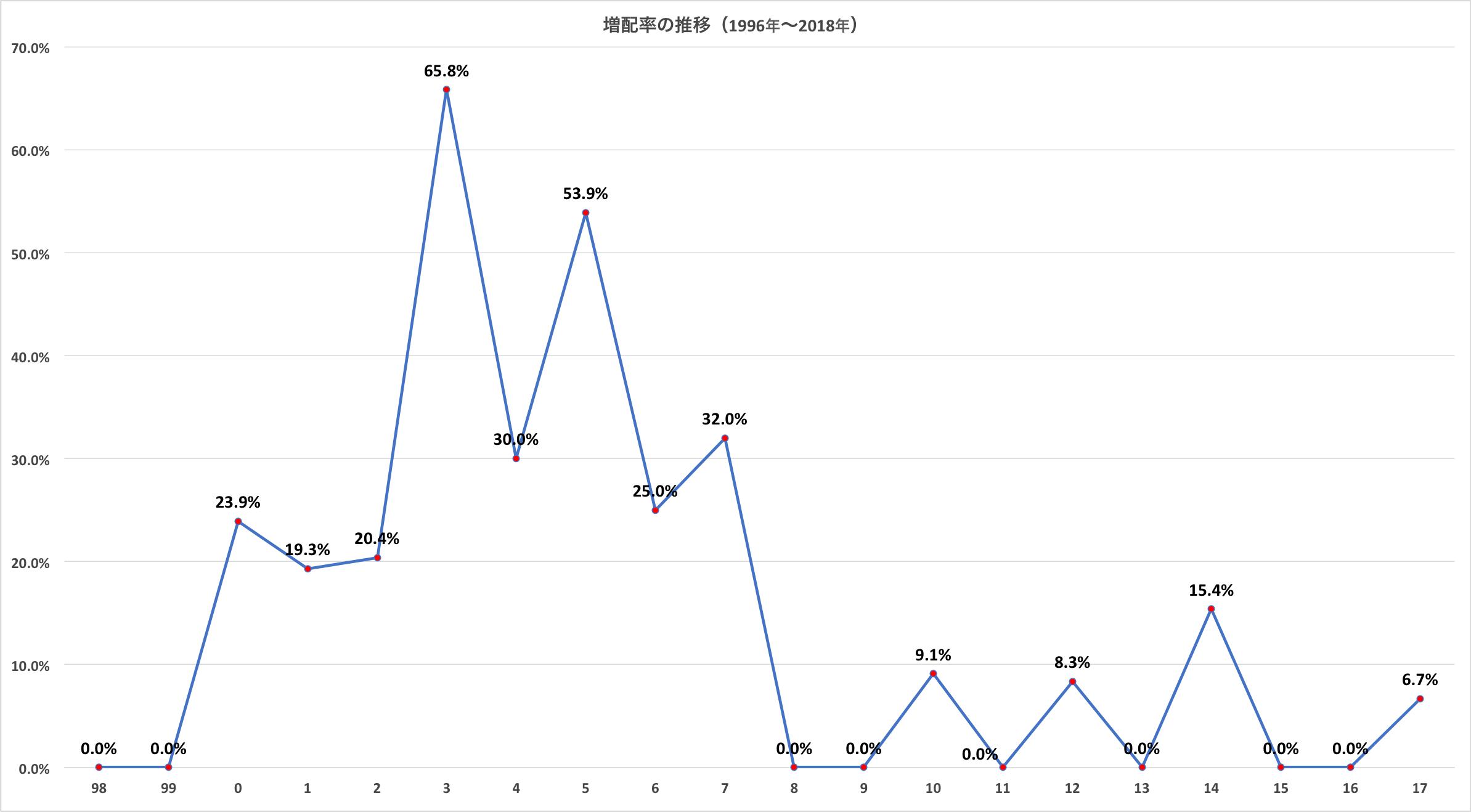 株価 キヤノン キヤノン【7751】株の基本情報 株探(かぶたん)